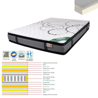 ΣΤΡΩΜΑ 160x200x(29/27) Pocket Spring+Ανώστρ.Foam &Περιμετρικά/Διπλ.Όψης